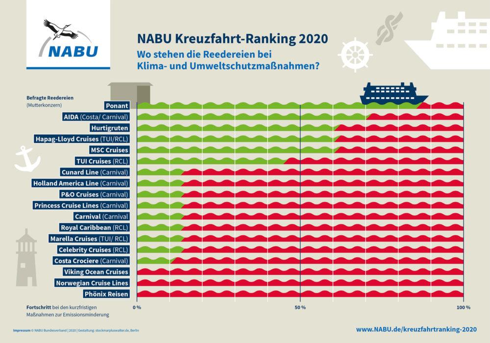 NABU Kreuzfahrtranking 2020