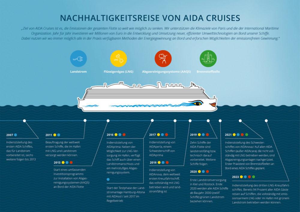 Nachhaltigkeitsreise von AIDA Cruises